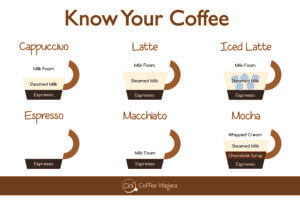 Coffee Wagera – Know Your Coffee